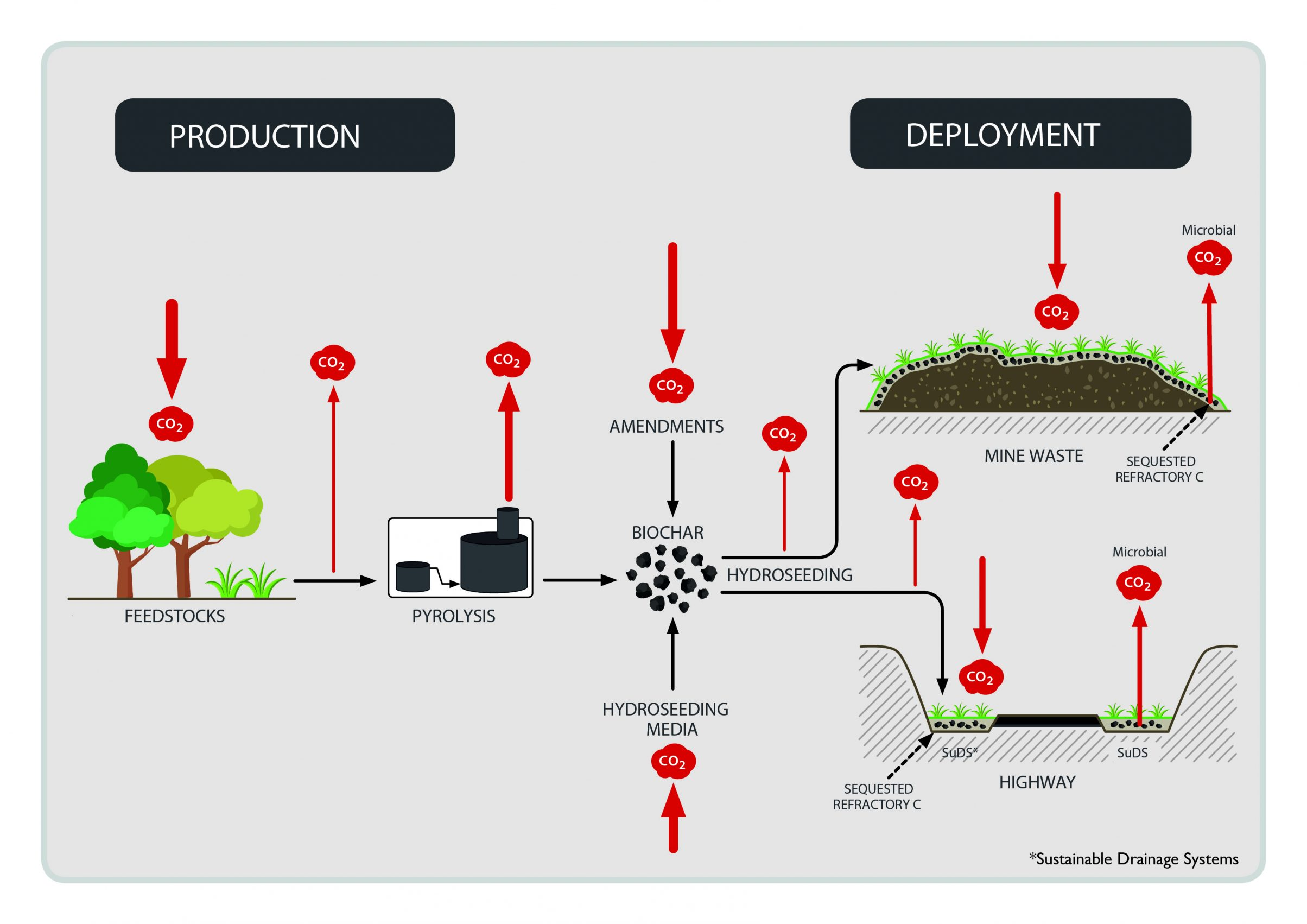 Biochar-role-in-carbon-sequestration